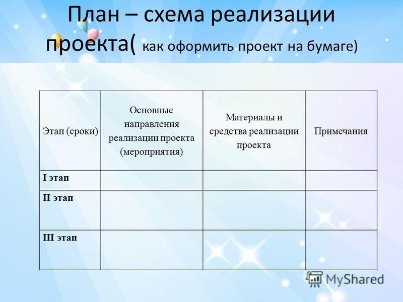 План – схема реализации проекта( как оформить проект на бумаге) Этап (сроки) Основные направления реализации проекта (мероприятия) Материалы и средства реализации проекта Примечания I этап II этап III этап