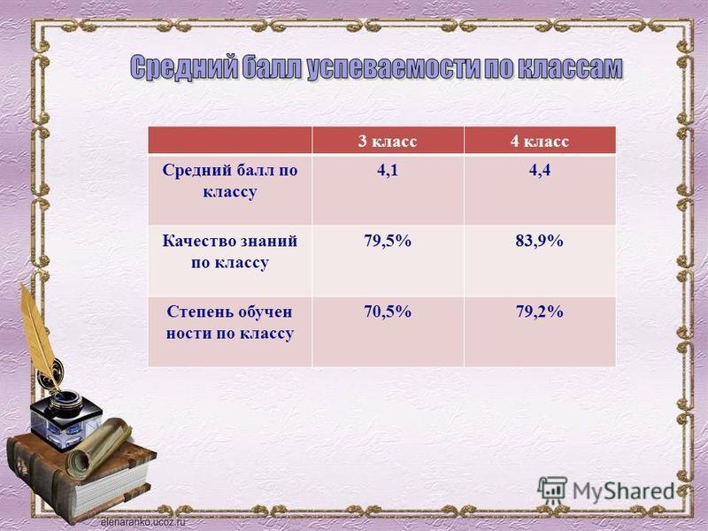 3 класс 4 класс Средний балл по классу 4,14,4 Качество знаний по классу 79,5%83,9% Степень обученности по классу 70,5%79,2%
