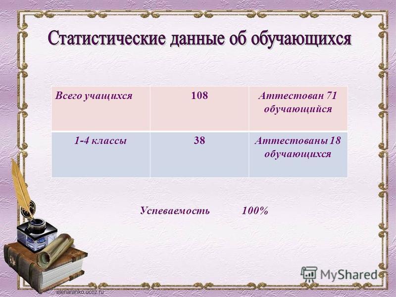 Всего учащихся 108Аттестован 71 обучающийся 1-4 классы 38Аттестованы 18 обучающихся Успеваемость 100%