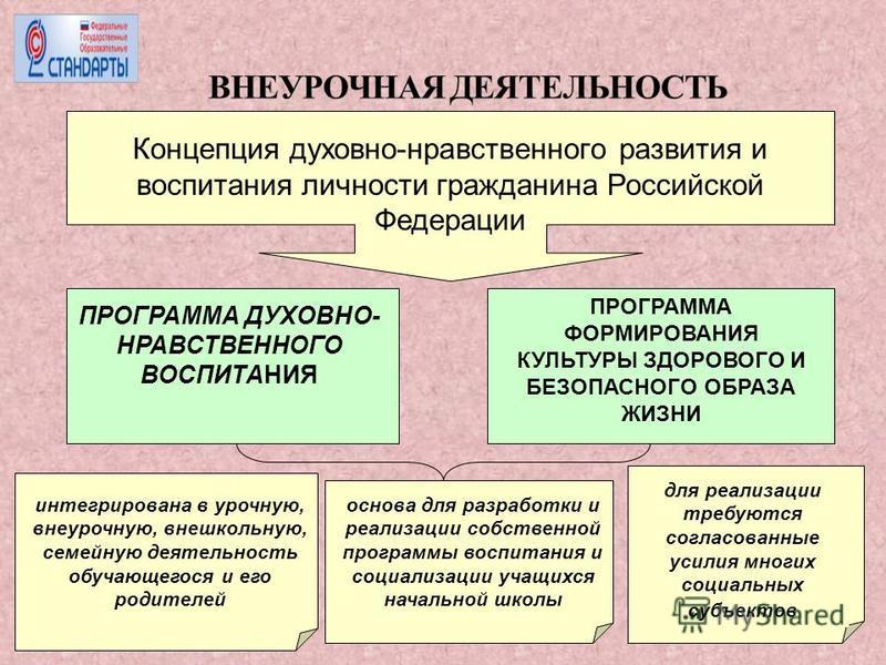 Концепция духовно-нравственного развития и воспитания личности гражданина Российской Федерации ПРОГРАММА ДУХОВНО- НРАВСТВЕННОГО ВОСПИТАНИЯ ПРОГРАММА ФОРМИРОВАНИЯ КУЛЬТУРЫ ЗДОРОВОГО И БЕЗОПАСНОГО ОБРАЗА ЖИЗНИ интегрирована в урочную, внеурочную, внешк