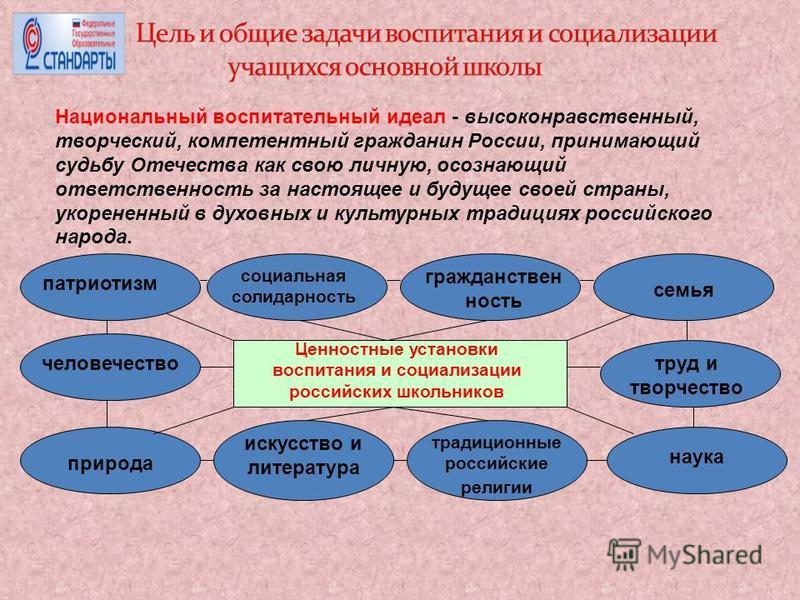 Национальный воспитательный идеал - высоконравственный, творческий, компетентный гражданин России, принимающий судьбу Отечества как свою личную, осознающий ответственность за настоящее и будущее своей страны, укорененный в духовных и культурных тради
