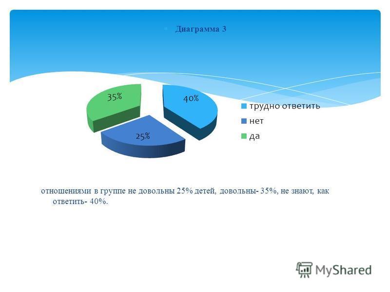 Диаграмма 3 отношениями в группе не довольны 25% детей, довольны- 35%, не знают, как ответить- 40%.