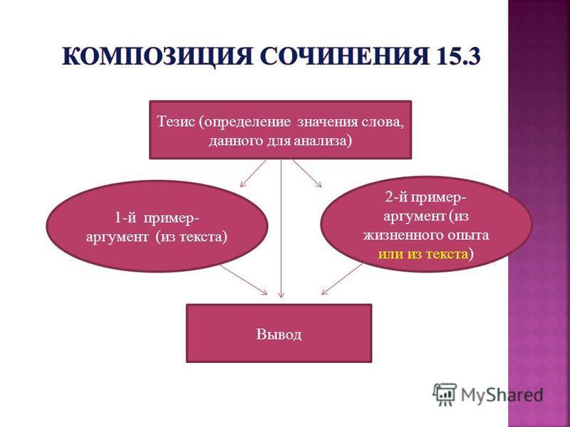 Тезис (определение значения слова, данного для анализа) 1-й пример- аргумент (из текста) 2-й пример- аргумент (из жизненного опыта или из текста) Вывод