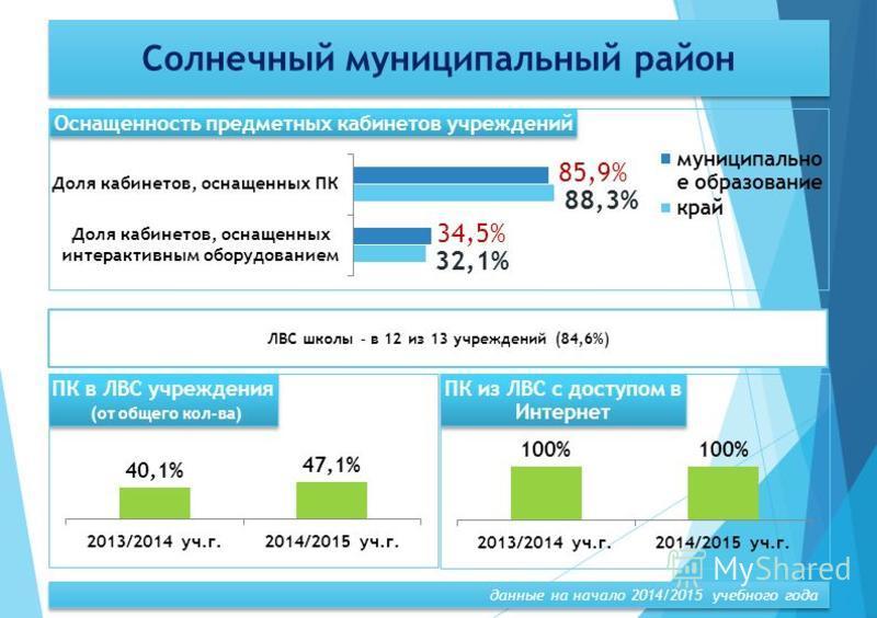 ЛВС школы – в 12 из 13 учреждений (84,6%) Солнечный муниципальный район данные на начало 2014/2015 учебного года