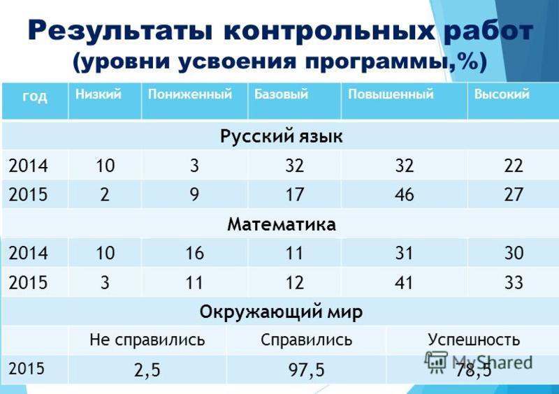 Результаты контрольных работ (уровни усвоения программы,%) год Низкий ПониженныйБазовый ПовышенныйВысокий Русский язык 201410332 22 201529174627 Математика 20141016113130 2015311124133 Окружающий мир Не справились СправилисьУспешность 2015 2,597,578,
