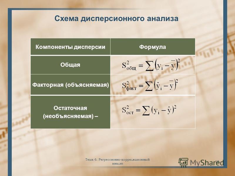 Схема дисперсионного анализа Тема 6. Регрессионно-корреляционный анализ 18 Компоненты дисперсии Формула Общая Факторная (объясняемая) Остаточная (необъясняемая) –