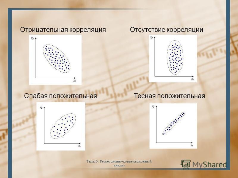 4 Отрицательная корреляция Отсутствие корреляции Слабая положительная Тесная положительная