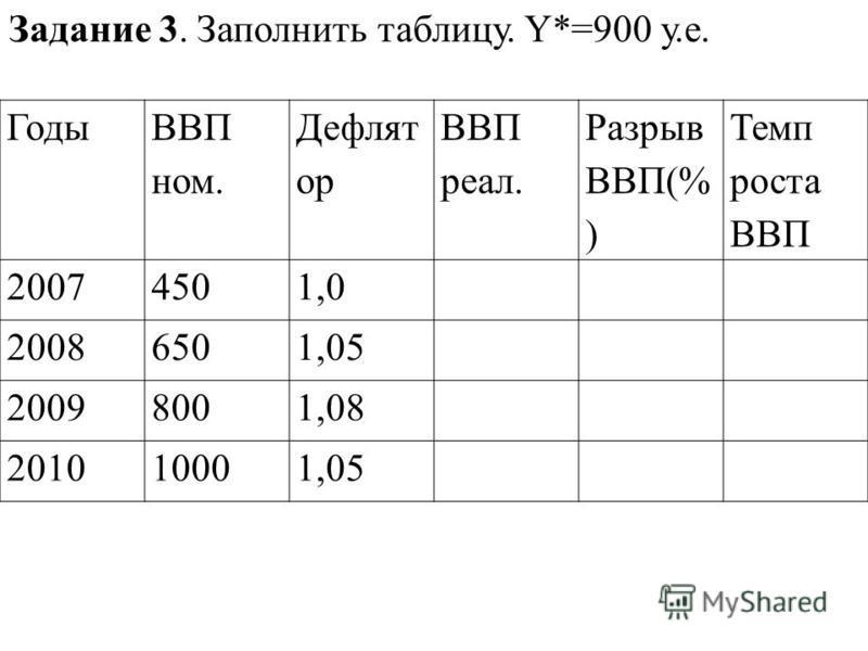 Задание 3. Заполнить таблицу. Y*=900 у.е. Годы ВВП ном. Дефлят ор ВВП реал. Разрыв ВВП(% ) Темп роста ВВП 20074501,0 20086501,05 20098001,08 201010001,05