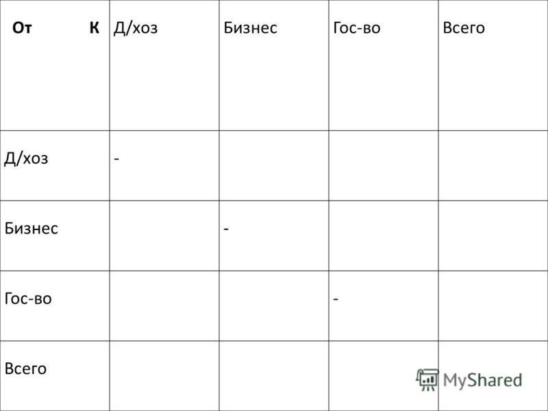 От КД/хоз БизнесГос-во Всего Д/хоз- Бизнес- Гос-во- Всего