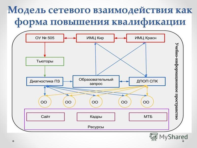 Модель сетевого взаимодействия как форма повышения квалификации