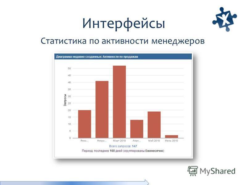 Интерфейсы Статистика по активности менеджеров
