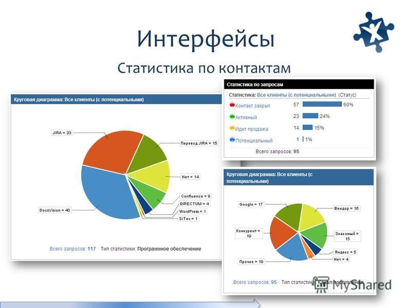 Интерфейсы Статистика по контактам