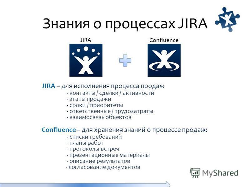 Знания о процессах JIRA JIRA – для исполнения процесса продаж - контакты / сделки / активности - этапы продажи - сроки / приоритеты - ответственные / трудозатраты - взаимосвязь объектов Confluence – для хранения знаний о процессе продаж: - списки тре