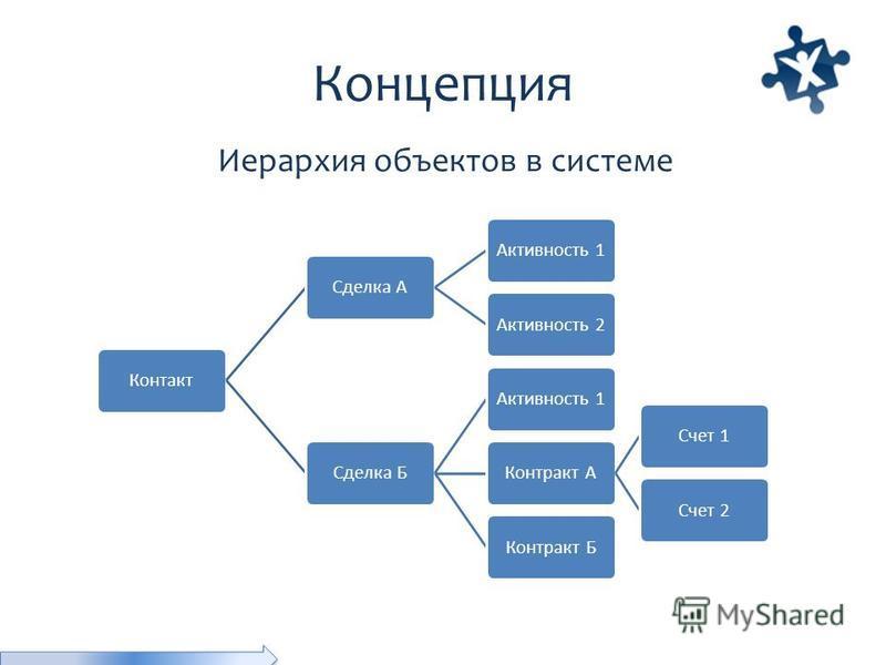 Концепция Контакт Сделка ААктивность 1Активность 2Сделка БАктивность 1Контракт АСчет 1Счет 2 Контракт Б Иерархия объектов в системе