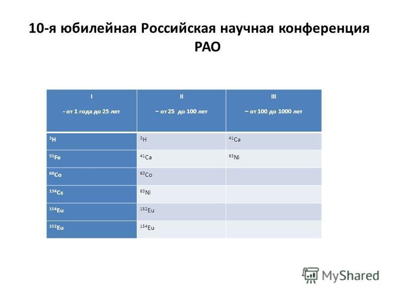 10-я юбилейная Российская научная конференция РАО I - от 1 года до 25 лет II – от 25 до 100 лет III – от 100 до 1000 лет 3H3H 3H3H 41 Ca 55 Fe 41 Ca 63 Ni 60 Co 134 Cs 63 Ni 154 Eu 152 Eu 154 Eu