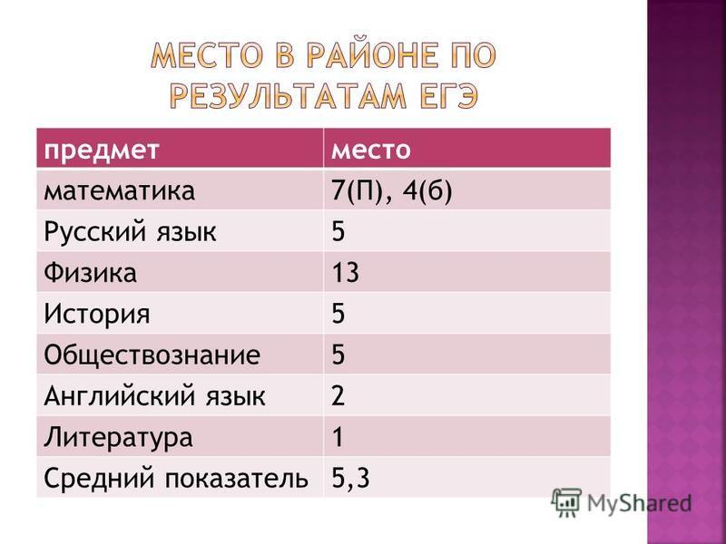 предметместо математика 7(П), 4(б) Русский язык 5 Физика 13 История 5 Обществознание 5 Английский язык 2 Литература 1 Средний показатель 5,3