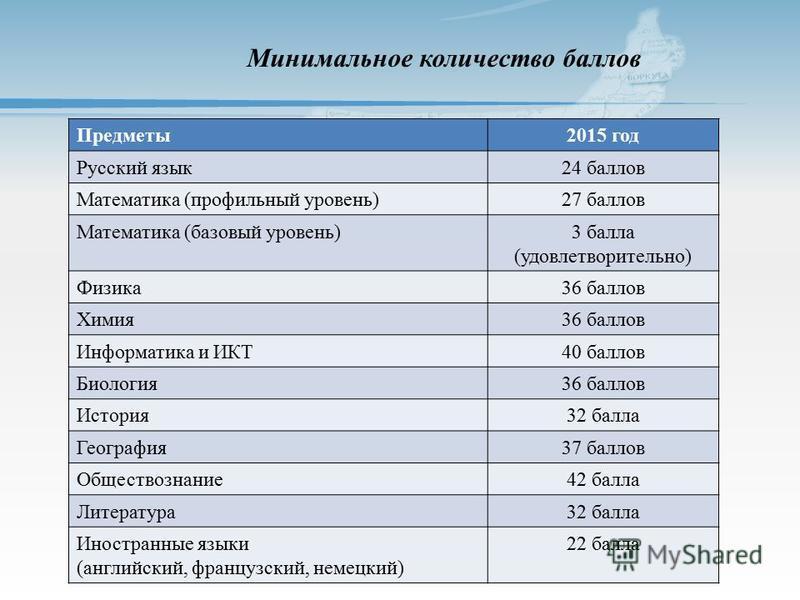 Минимальное количество баллов Предметы 2015 год Русский язык 24 баллов Математика (профильный уровень)27 баллов Математика (базовый уровень)3 балла (удовлетворительно) Физика 36 баллов Химия 36 баллов Информатика и ИКТ40 баллов Биология 36 баллов Ист
