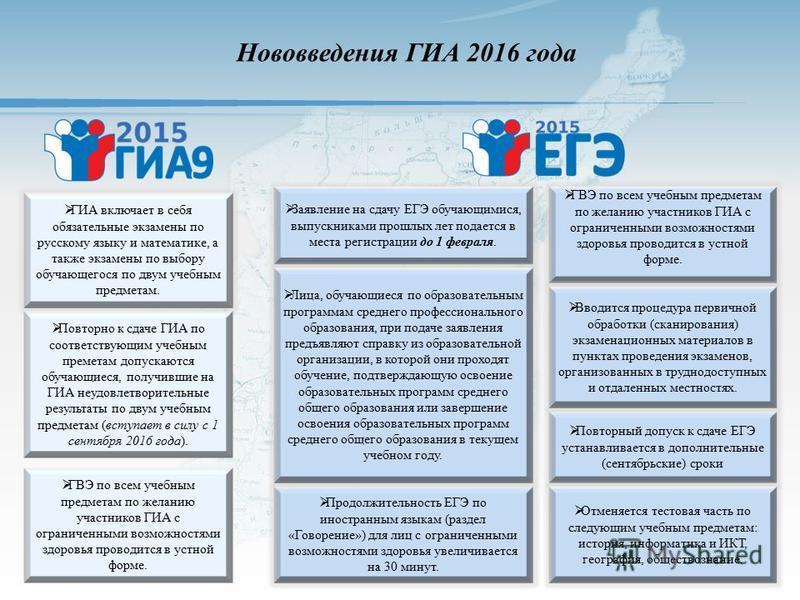 Нововведения ГИА 2016 года ГИА включает в себя обязательные экзамены по русскому языку и математике, а также экзамены по выбору обучающегося по двум учебным предметам. Повторно к сдаче ГИА по соответствующим учебным предметам допускаются обучающиеся,