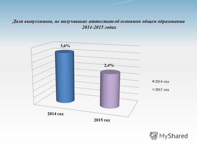 Доля выпускников, не получивших аттестат об основном общем образовании 2014-2015 годах
