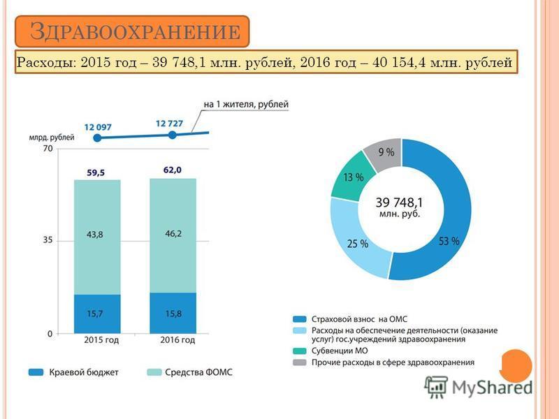 З ДРАВООХРАНЕНИЕ Расходы: 2015 год – 39 748,1 млн. рублей, 2016 год – 40 154,4 млн. рублей