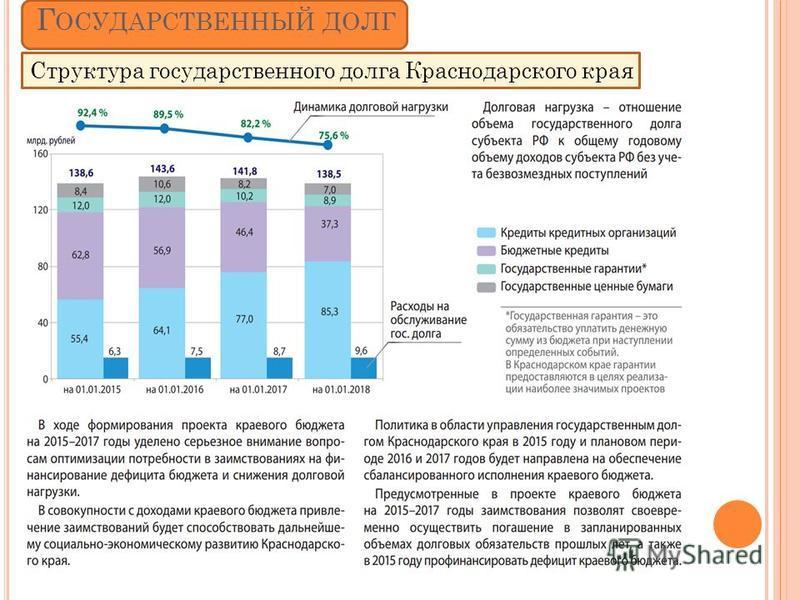 Г ОСУДАРСТВЕННЫЙ ДОЛГ Структура государственного долга Краснодарского края