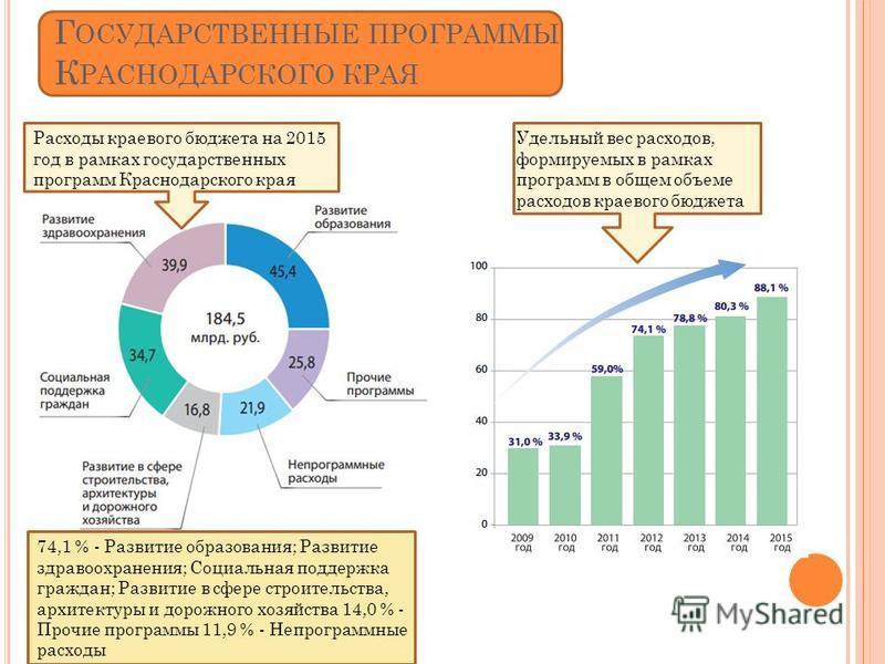 Г ОСУДАРСТВЕННЫЕ ПРОГРАММЫ К РАСНОДАРСКОГО КРАЯ Расходы краевого бюджета на 2015 год в рамках государственных программ Краснодарского края Удельный вес расходов, формируемых в рамках программ в общем объеме расходов краевого бюджета 74,1 % - Развитие