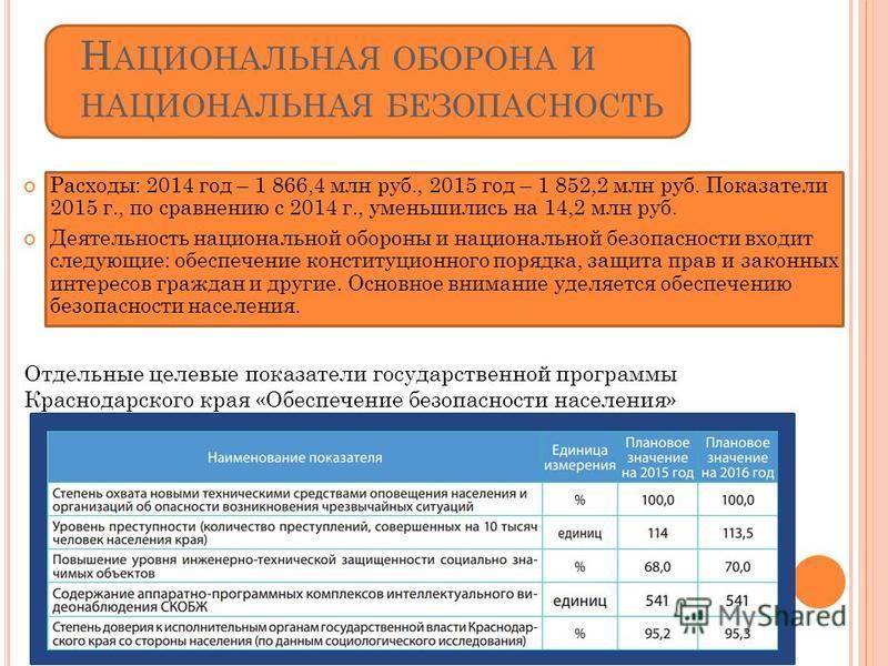 Н АЦИОНАЛЬНАЯ ОБОРОНА И НАЦИОНАЛЬНАЯ БЕЗОПАСНОСТЬ Расходы: 2014 год – 1 866,4 млн руб., 2015 год – 1 852,2 млн руб. Показатели 2015 г., по сравнению с 2014 г., уменьшились на 14,2 млн руб. Деятельность национальной обороны и национальной безопасности