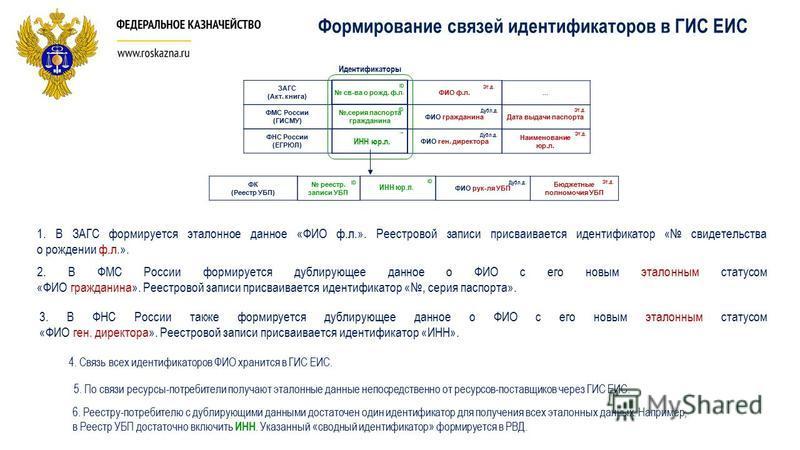 Формирование связей идентификаторов в ГИС ЕИС ЗАГС (Акт. книга) 1. В ЗАГС формируется эталонное данное «ФИО ф.л.». Реестровой записи присваивается идентификатор « свидетельства о рождении ф.л.». 2. В ФМС России формируется дублирующее данное о ФИО с