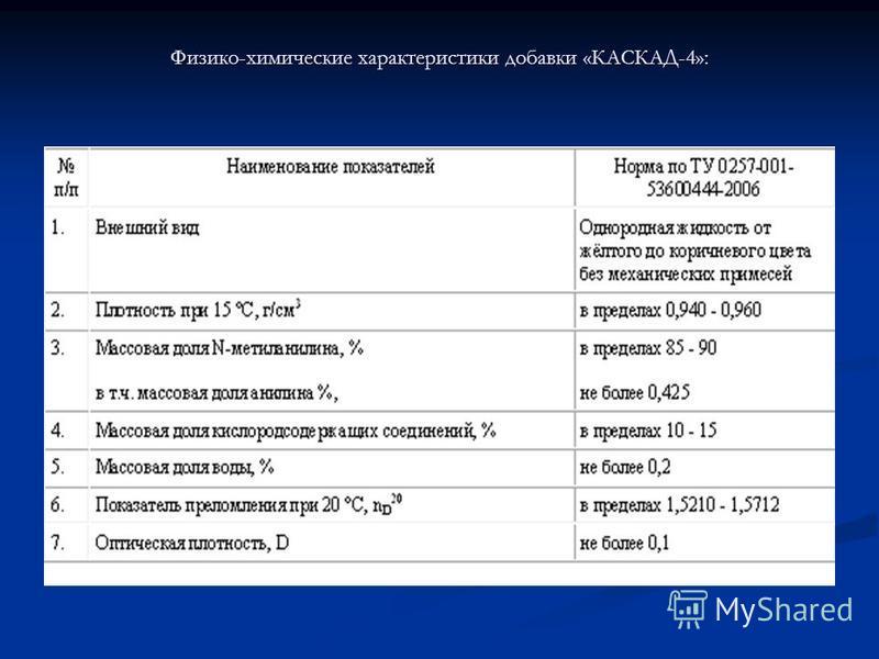 Физико-химические характеристики добавки «КАСКАД-4»: