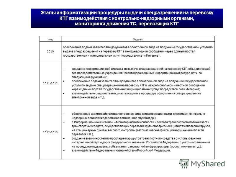 Этапы информатизации процедуры выдачи спецразрешений на перевозку КТГ взаимодействия с контрольно-надзорными органами, мониторинга движения ТС, перевозящих КТГ год Задачи 2010 обеспечение подачи заявителями документов в электронном виде на получение