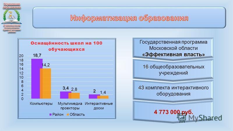 Государственная программа Московской области «Эффективная власть» 16 16 общеобразовательных учреждений 43 43 комплекта интерактивного оборудования 4 773 000 руб.