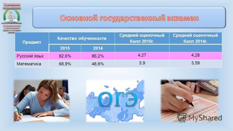Предмет Качество обученности Средний оценочный балл 2015 г. Средний оценочный балл 2014 г. 20152014 Русский язык 82,6%86,2% 4,274,28 Математика 68,9%48,6% 3,93,59