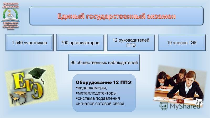 1 540 участников 700 организаторов 12 руководителей ППЭ 19 членов ГЭК Оборудование 12 ППЭ : видеокамеры; металлодетекторы; система подавления сигналов сотовой связи. 96 общественных наблюдателей
