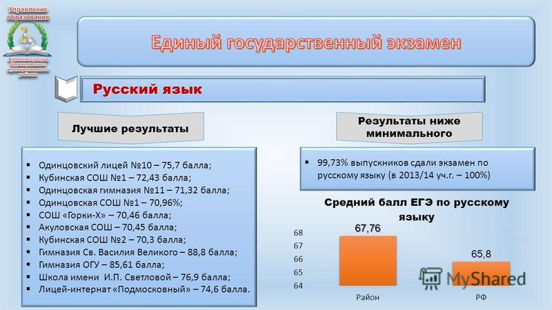 Русский язык Лучшие результаты Одинцовский лицей 10 – 75,7 балла; Кубинская СОШ 1 – 72,43 балла; Одинцовская гимназия 11 – 71,32 балла; Одинцовская СОШ 1 – 70,96%; СОШ «Горки-Х» – 70,46 балла; Акуловская СОШ – 70,45 балла; Кубинская СОШ 2 – 70,3 балл