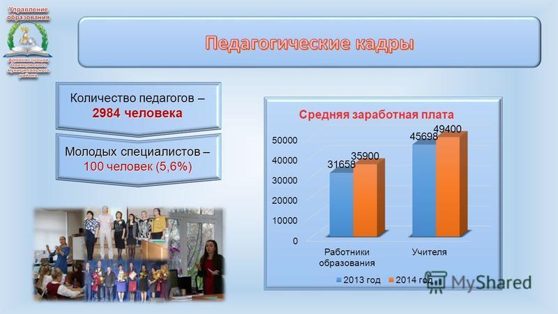 Количество педагогов – 2984 человека Молодых специалистов – 100 человек (5,6%)