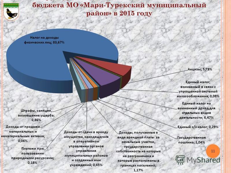 11 Структура налоговых и неналоговых доходов бюджета МО «Мари-Турекский муниципальный район» в 2015 году 11