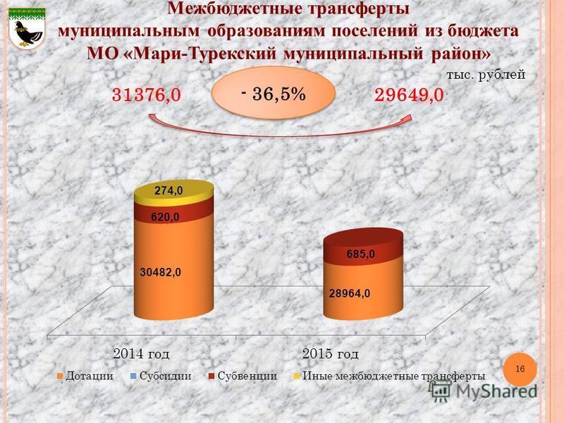 16 Межбюджетные трансферты муниципальным образованиям поселений из бюджета МО «Мари-Турекский муниципальный район» тыс. рублей 31376,0 - 36,5% 29649,0