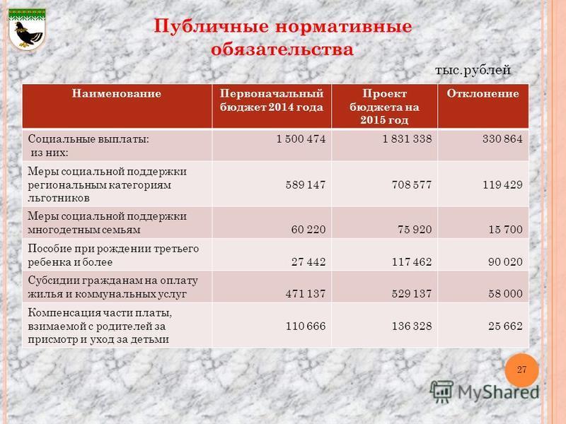 Публичные нормативные обязательства Наименование Первоначальный бюджет 2014 года Проект бюджета на 2015 год Отклонение Социальные выплаты: из них: 1 500 4741 831 338330 864 Меры социальной поддержки региональным категориям льготников 589 147708 57711