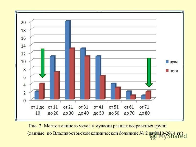Рис. 2. Место змеиного укуса у мужчин разных возрастных групп (данные по Владивостокской клинической больнице 2 за 2010-2014 гг.)