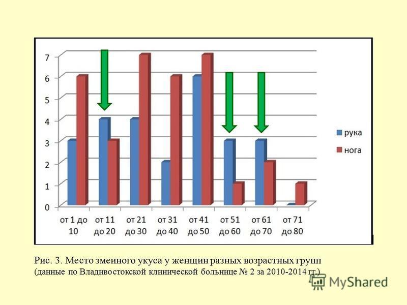 Рис. 3. Место змеиного укуса у женщин разных возрастных групп (данные по Владивостокской клинической больнице 2 за 2010-2014 гг.)