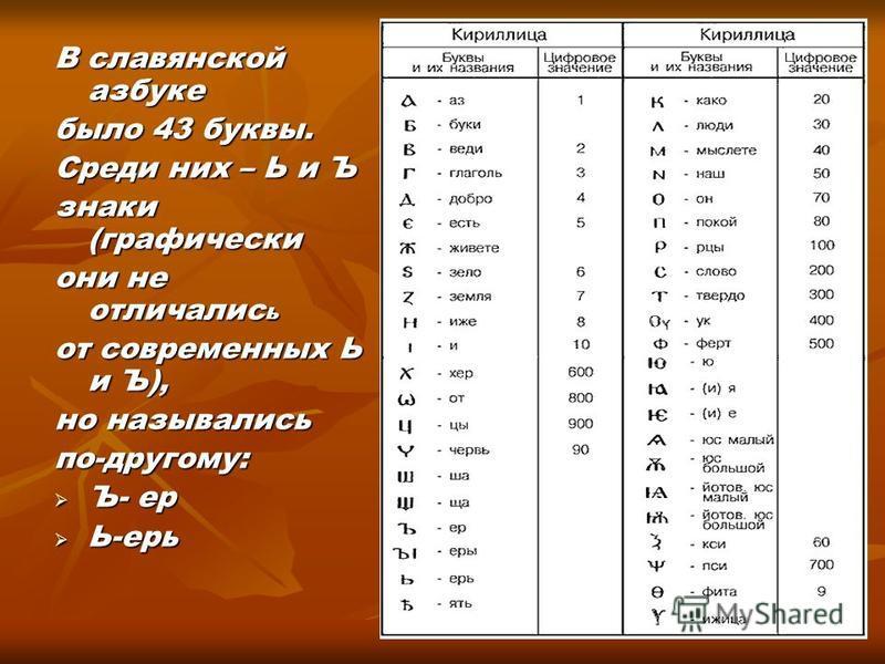 В славянской азбуке было 43 буквы. Среди них – Ь и Ъ знаки (графически они не отличались от современных Ь и Ъ), но назывались по-другому: Ъ- ер Ь-ерь