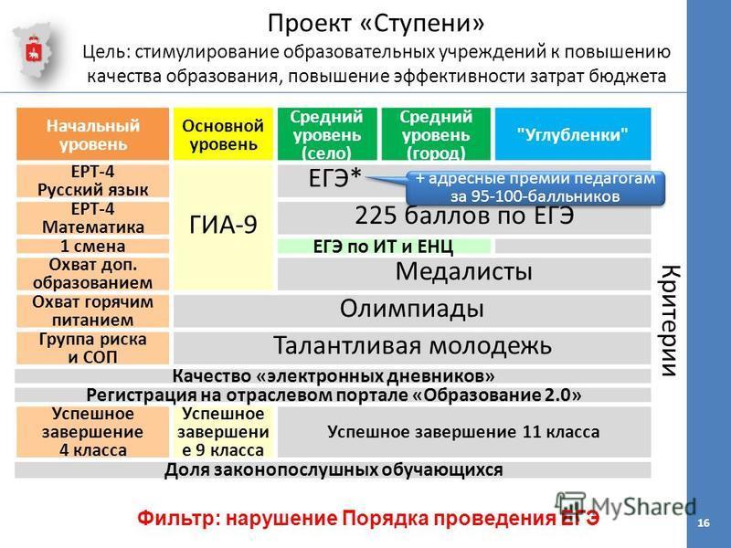Начальный уровень Основной уровень Средний уровень (село) Средний уровень (город)