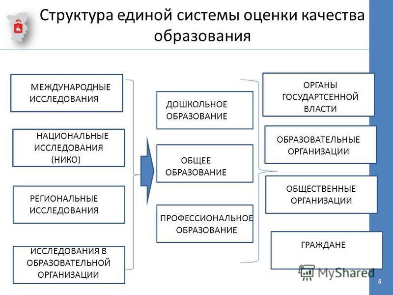 Структура единой системы оценки качества образования 5 ММЕЖДУНАРОДНЫЕ ИССЛЕДОВАНИЯЕ МНАЦИОНАЛЬНЫЕ ИССЛЕДОВАНИЯ (НИКО)Е РЕГИОНАЛЬНЫЕ ИССЛЕДОВАНИЯ ИССЛЕДОВАНИЯ В ОБРАЗОВАТЕЛЬНОЙ ОРГАНИЗАЦИИ ДОШКОЛЬНОЕ ОБРАЗОВАНИЕ ОБЩЕЕ ОБРАЗОВАНИЕ ПРОФЕССИОНАЛЬНОЕ ОБРА