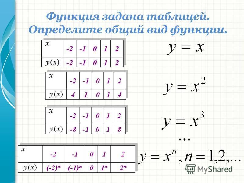 Функция задана таблицей. Определите общий вид функции.