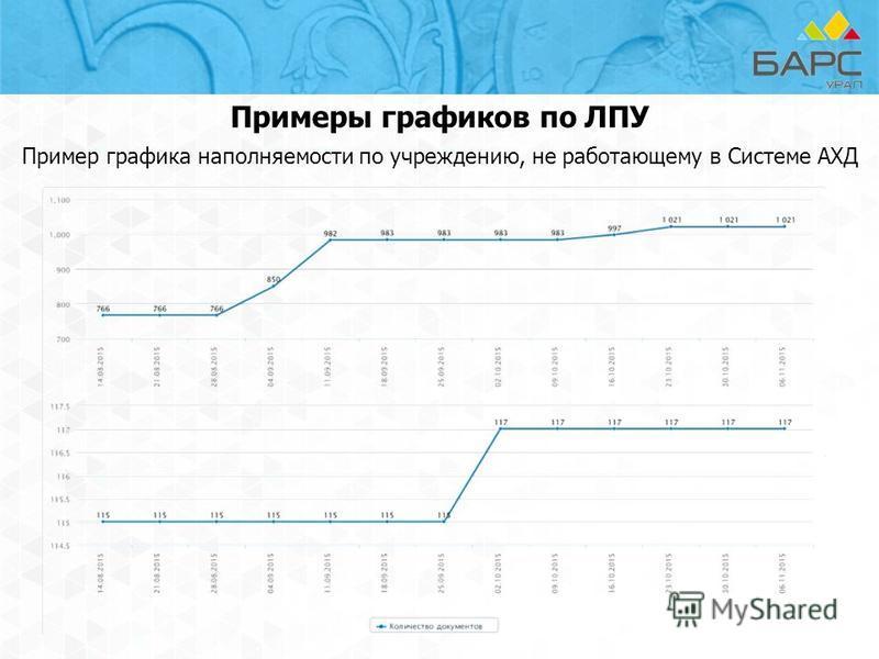 Примеры графиков по ЛПУ Пример графика наполняемости по учреждению, не работающему в Системе АХД