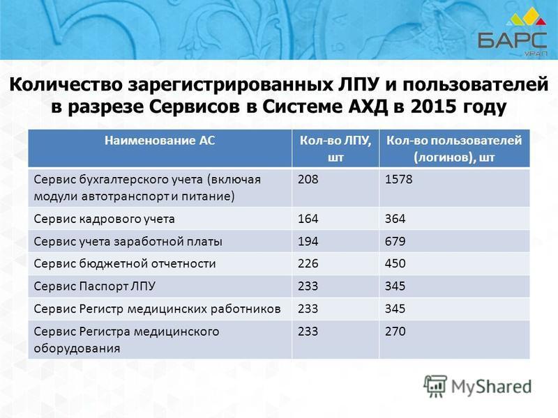 Количество зарегистрированных ЛПУ и пользователей в разрезе Сервисов в Системе АХД в 2015 году Наименование АСКол-во ЛПУ, шт Кол-во пользователей (логинов), шт Сервис бухгалтерского учета (включая модули автотранспорт и питание) 2081578 Сервис кадров
