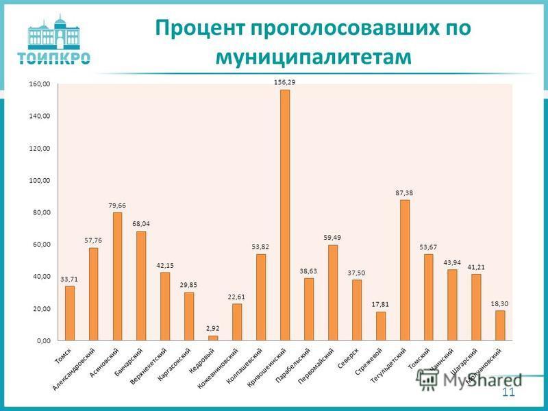 Процент проголосовавших по муниципалитетам 11