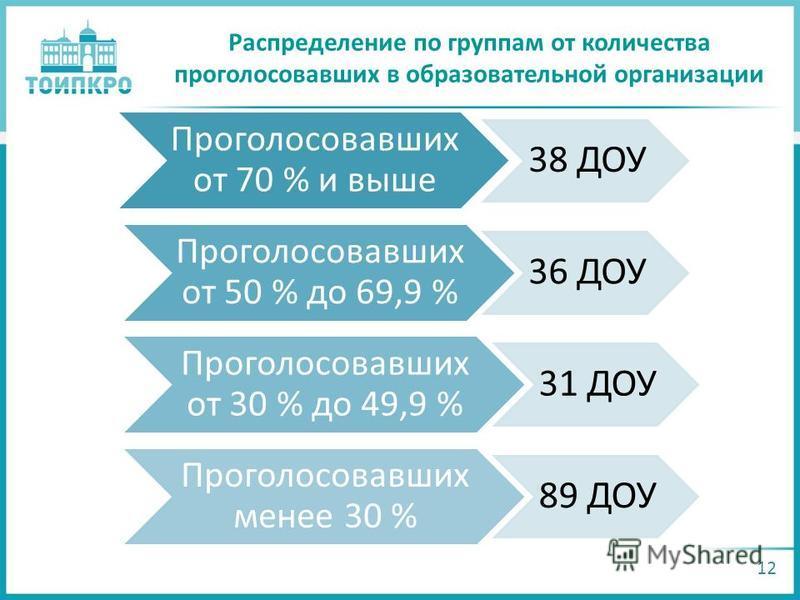 Распределение по группам от количества проголосовавших в образовательной организации 12 Проголосовавших от 70 % и выше 38 ДОУ Проголосовавших от 50 % до 69,9 % 36 ДОУ Проголосовавших от 30 % до 49,9 % 31 ДОУ Проголосовавших менее 30 % 89 ДОУ
