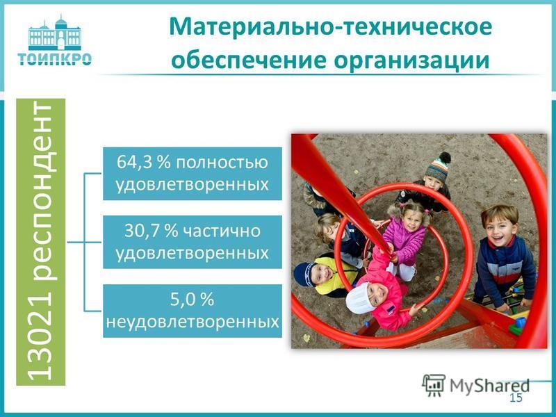 Материально-техническое обеспечение организации 15 13021 респондент 64,3 % полностью удовлетворенных 30,7 % частично удовлетворенных 5,0 % неудовлетворенных