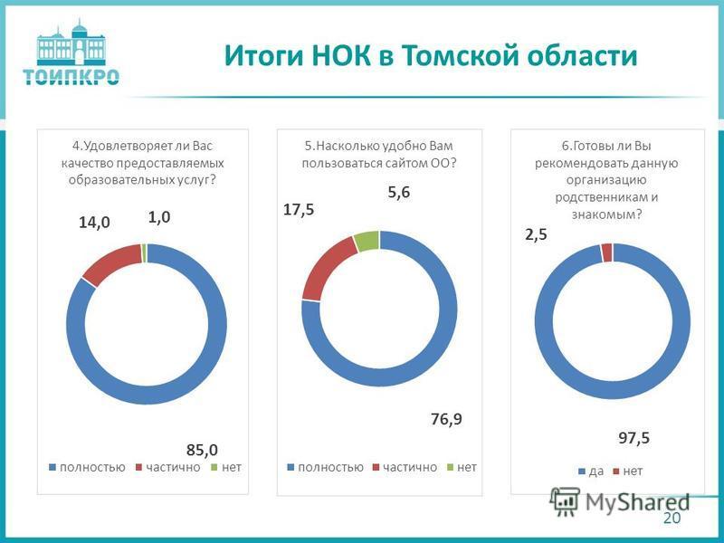 Итоги НОК в Томской области 20